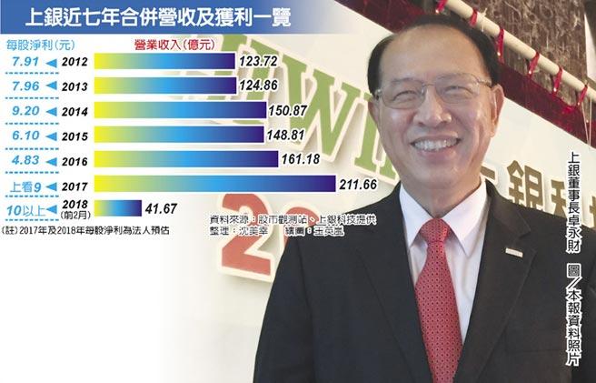 上銀董事長卓永財 圖/本報資料照片