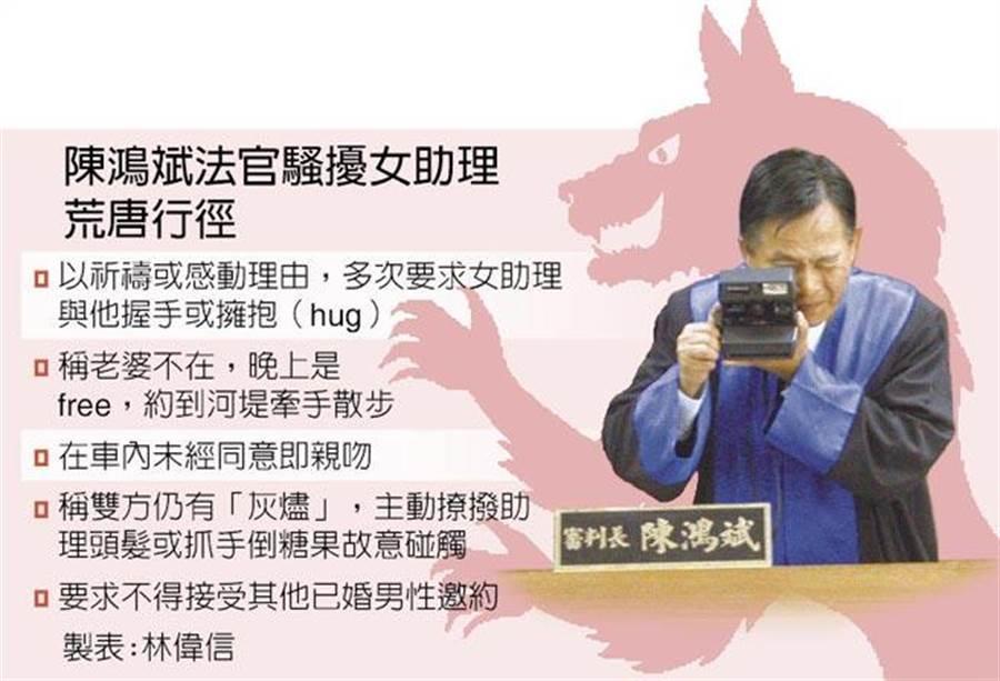 前法官陳鴻斌性騷女助理遭免職,再審翻案改罰200萬,高院庭長謝靜慧憤而辭職表達抗議。