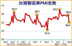 春節效應 2月PMI、NMI雙降