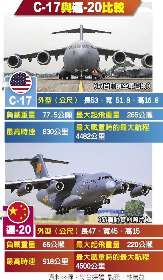 C-17與運-20比較