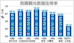 52.12% 元月旅館住用率 14年新低