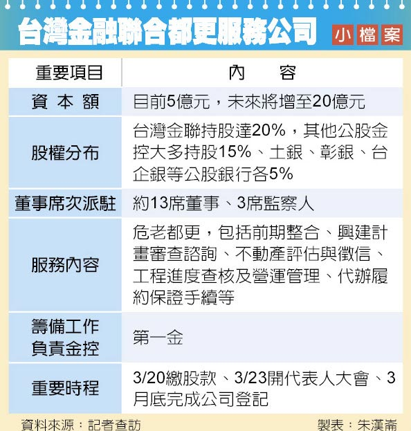 台灣金融聯合都更服務公司