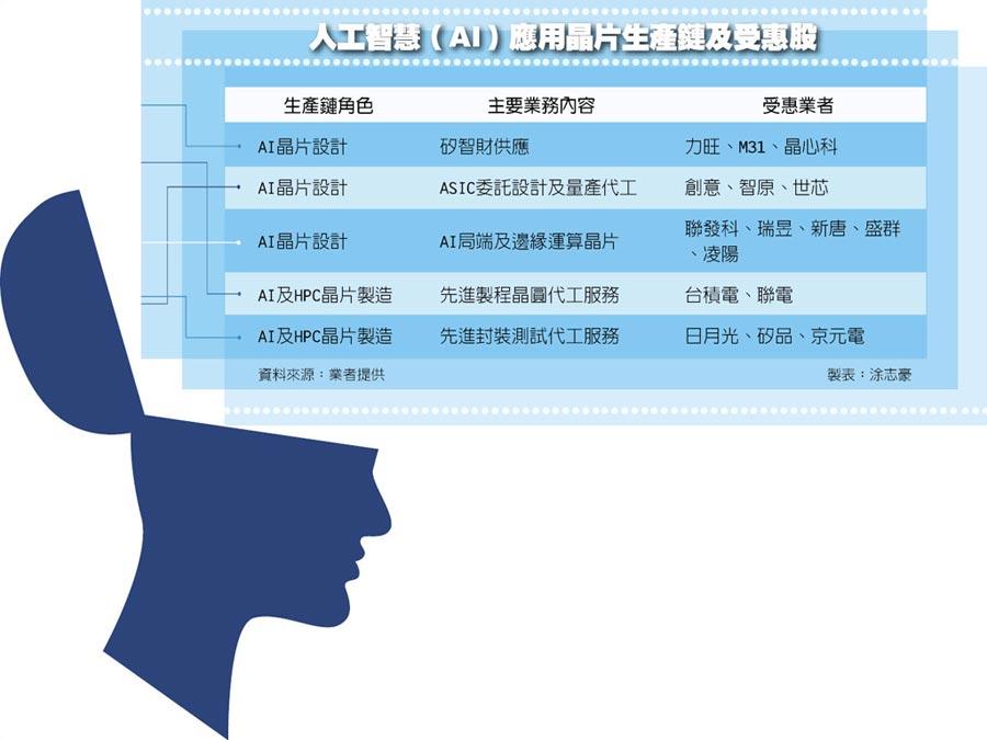 人工智慧(AI)應用晶片生產鏈及受惠股