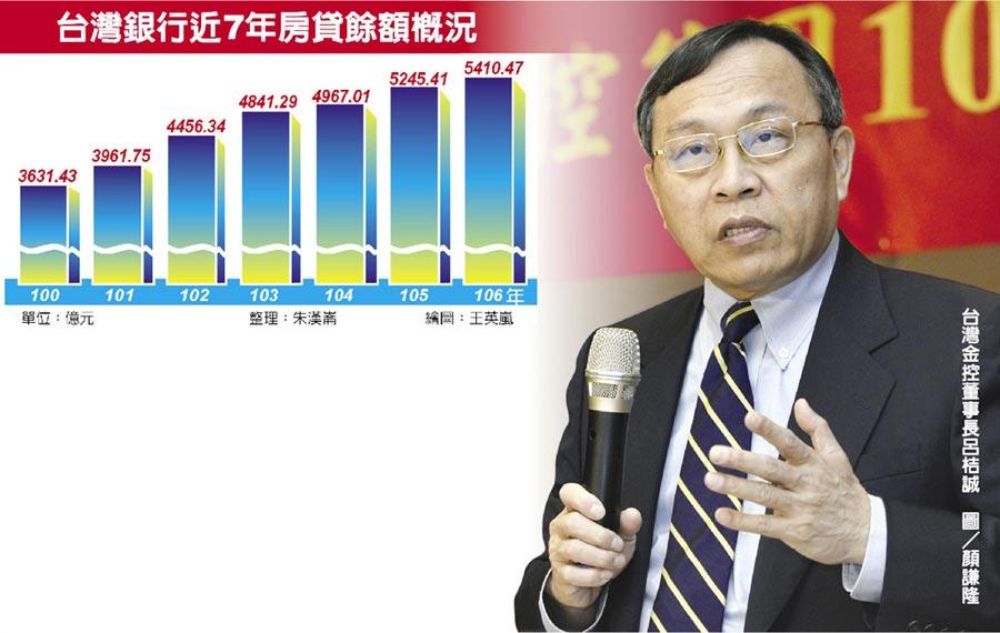 台灣銀行近7年房貸餘額概況