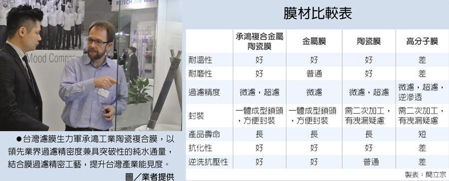 台灣濾膜生力軍承鴻工業陶瓷複合膜,以領先業界過濾精密度兼具突破性的純水通量,結合膜過濾精密工藝,提升台灣產業能見度。圖/業者提供