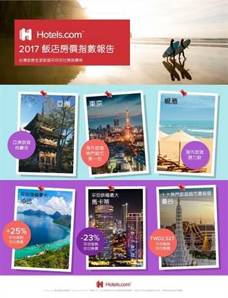 《產業》國人最愛旅遊城市,東京蟬聯榜首