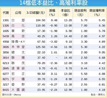 14檔低PE高殖利率 錢景亮