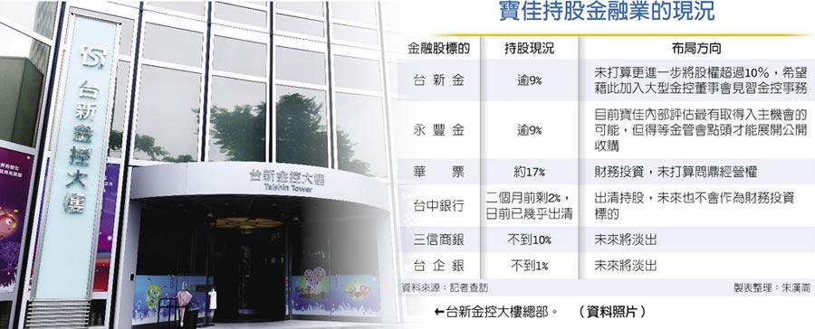 寶佳持股金融業的現況  ←台新金控大樓總部。  (資料照片)