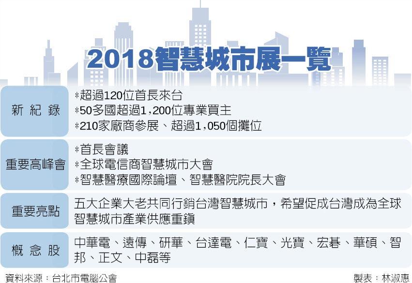 2018智慧城市展一覽