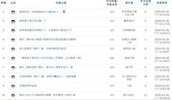 劍青檢改批「萬年二審」 檢察官灌爆論壇罵聲連連