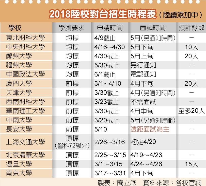 2018陸校對台招生時程表(陸續添加中)
