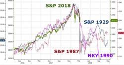 1張圖洩凶兆!2018美股激似「史上3大崩盤」