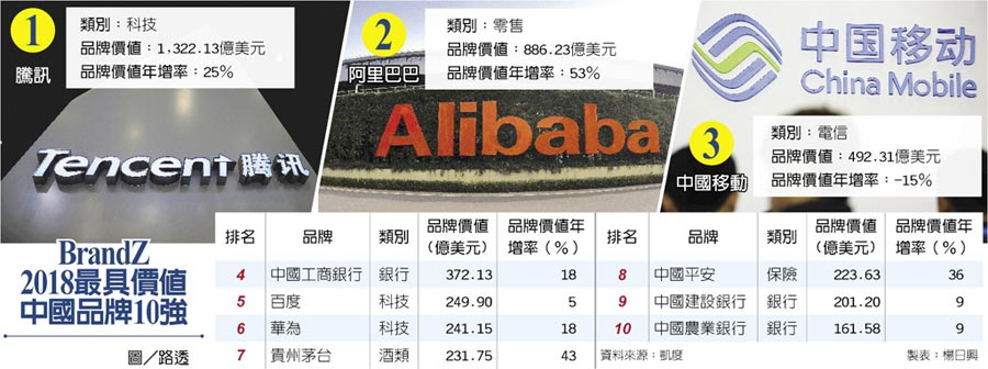 BrandZ2018最具價值中國品牌10強