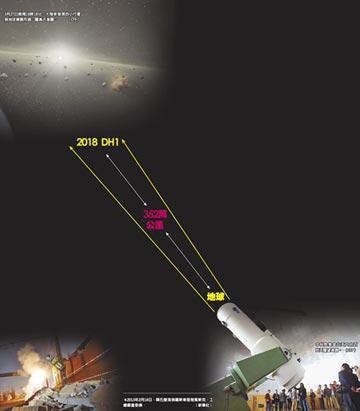 陸新發現小行星 險撞地球