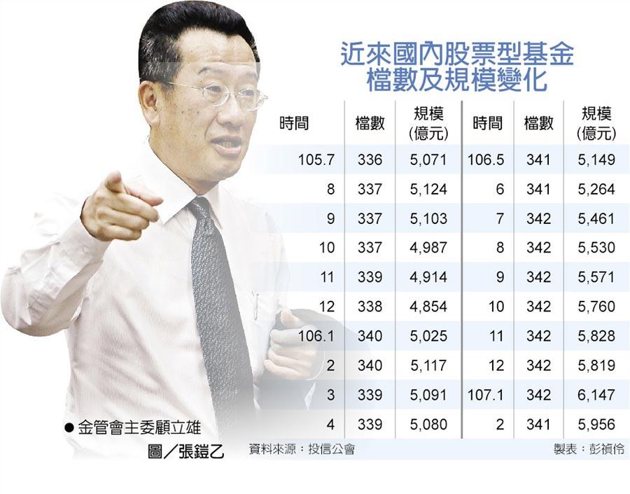 近來國內股票型基金檔數及規模變化  ●金管會主委顧立雄圖/張鎧乙