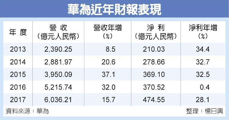 華為近年財報表現