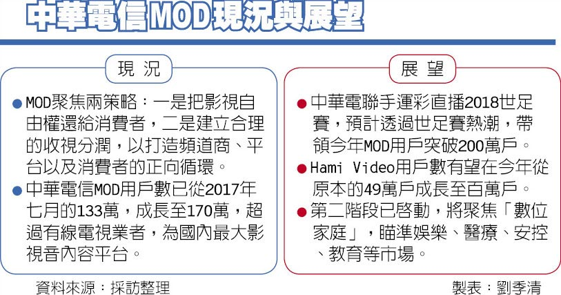 中華電信MOD現況與展望