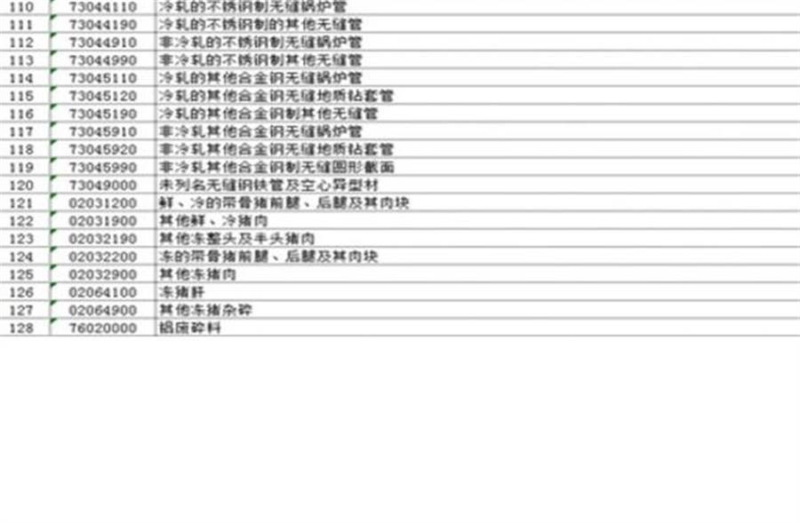 陸對美128項進口水果、肉類加徵關稅(圖翻攝網路)