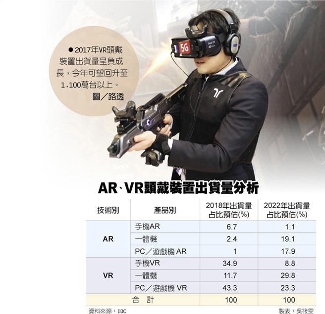 AR、VR頭戴裝置出貨量分析2017年VR頭戴裝置出貨量呈負成長,今年可望回升至1,100萬台以上。圖/路透