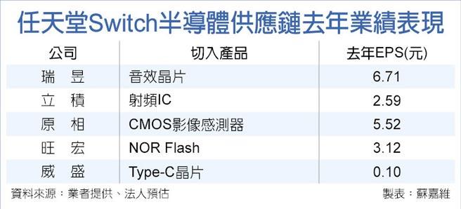 任天堂Switch半導體供應鏈去年業績表現