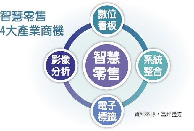 智慧零售4大產業商機