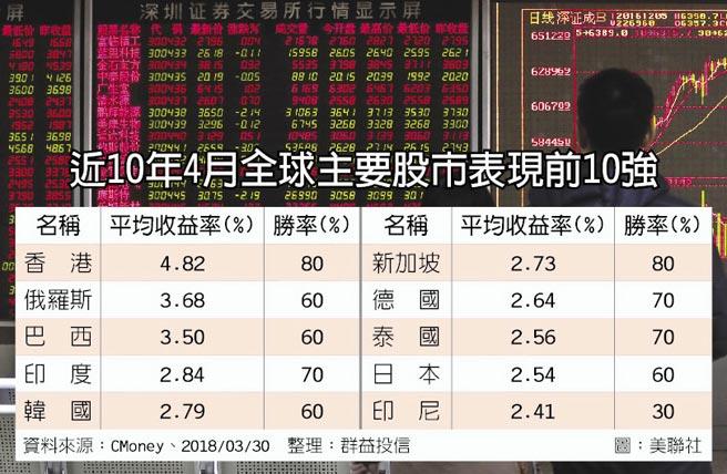 近10年4月全球主要股市表現前10強