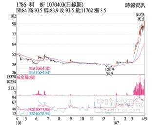 熱門股-科妍 今年營運成長強勁