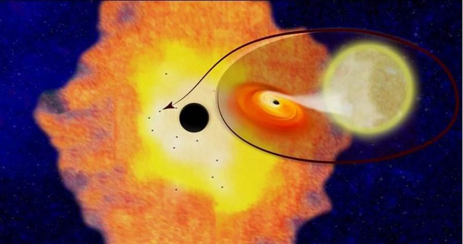 哥倫比亞大學提供的圖像顯示,我們銀河系中央的人馬座A*有12個X射線雙星沿著軌道運行,這顯示在僅距銀河中心3光年的距離內,就有大約1萬個黑洞存在。(路透)