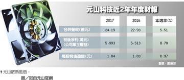 車用訂單進入收割期 元山官田新廠 可望今年投產