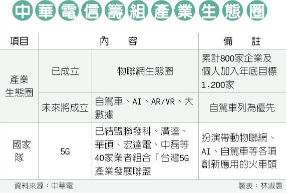中華電信籌組產業生態圈