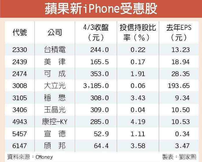 蘋果新iPhone受惠股