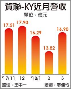 貿聯首季營收 年增逾倍