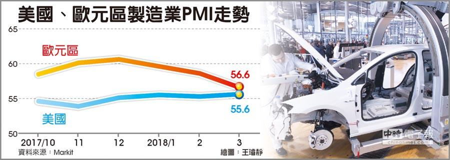 美國、歐元區製造業PMI走勢