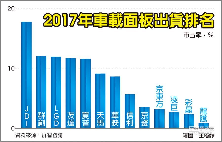 2017年車載面板出貨排名