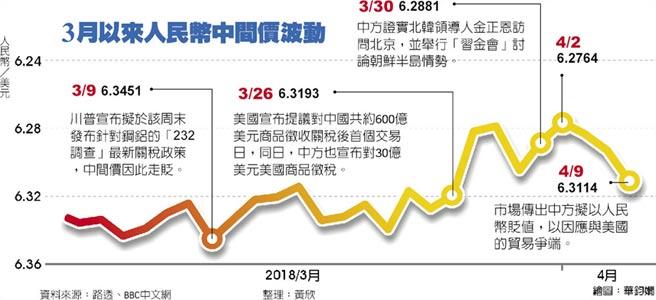 3月以來人民幣中間價波動