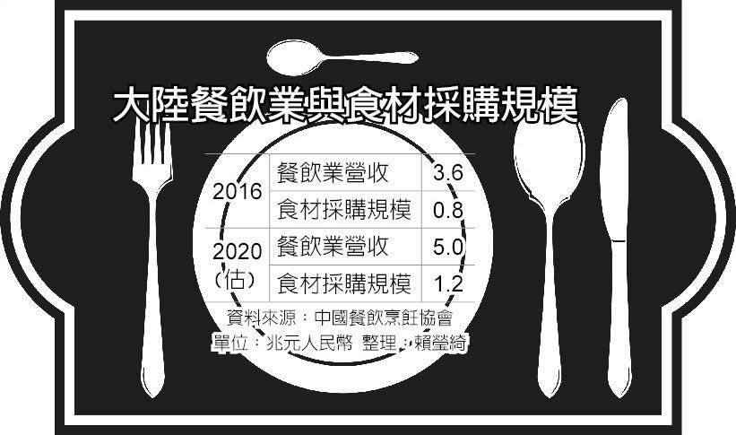大陸餐飲業與食材採購規模
