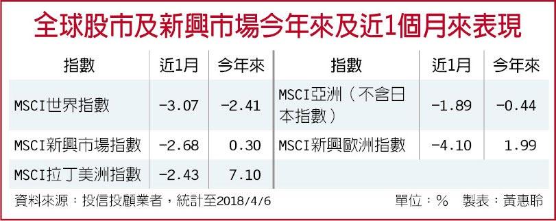 全球股市及新興市場今年來及近1個月來表現