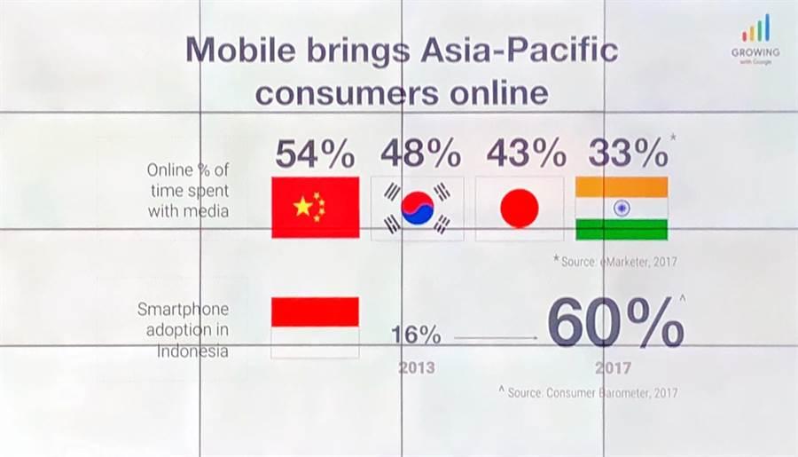 亞太地區觀眾群們正快速數位化,轉向行動裝置。(圖/黃慧雯攝)
