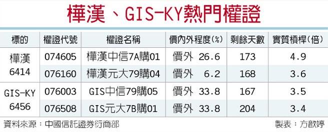 樺漢、GIS-KY熱門權證