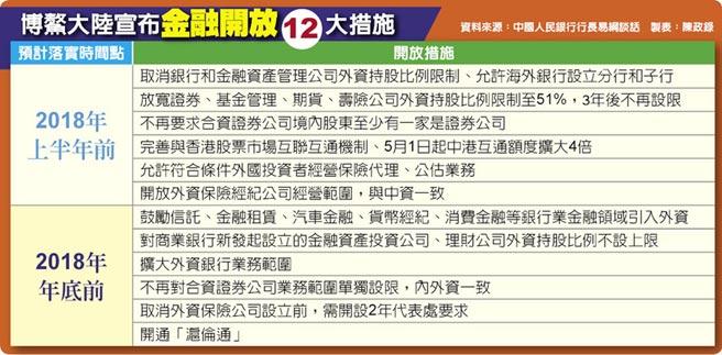 博鰲大陸宣布金融開放12大措施