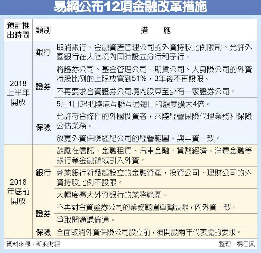 易綱公布12項金融改革措施
