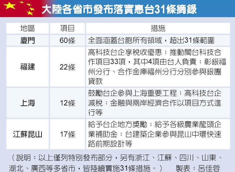 大陸各省市發布落實惠台31條摘錄