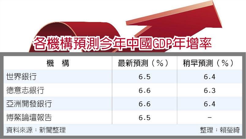各機構預測今年中國GDP年增率