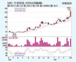 中美晶 股價7年新高
