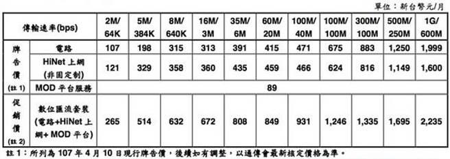 中華電信推出數位匯流套餐,明起辦寬頻送MOD。(圖/翻攝自中華電信官網)