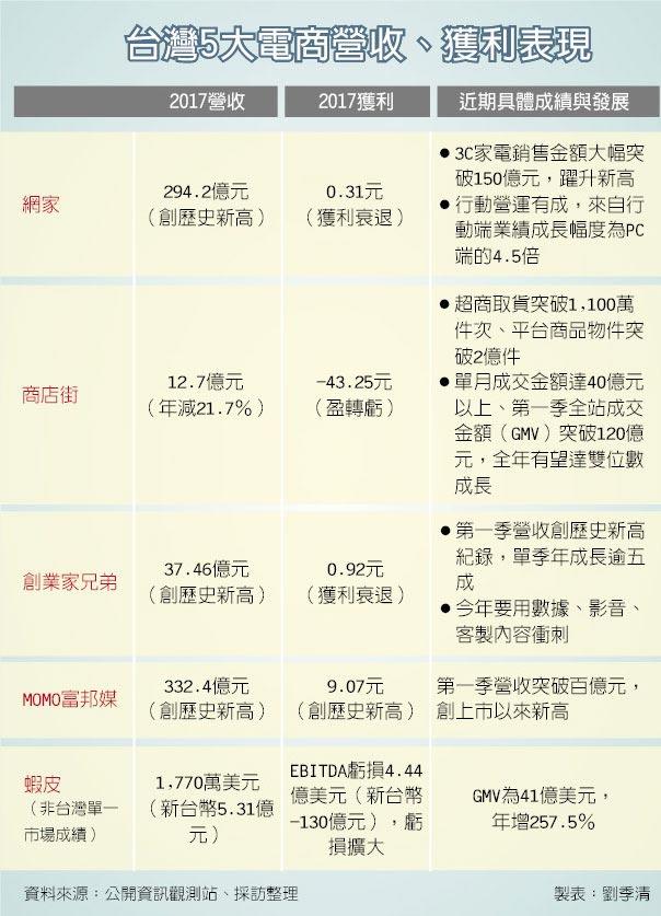 台灣5大電商營收、獲利表現