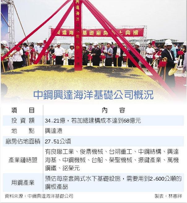 中鋼興達海洋基礎公司概況