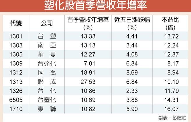 塑化股首季營收年增率