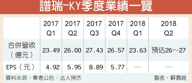 譜瑞-KY季度業績一覽