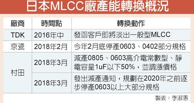 日本MLCC廠產能轉換概況